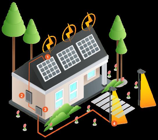 kit energia solar como funciona