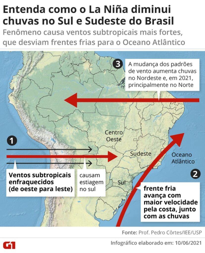 Mapa explicando como o efeito La Niña diminui as chuvas no Sul e Sudeste do Brasil.